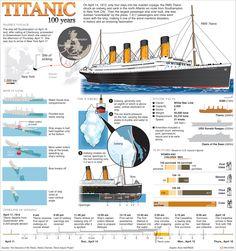 Titanic 100 Years Infographic