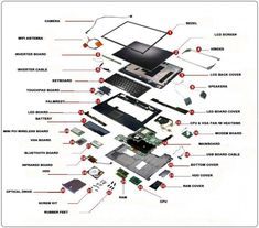 Laptop Parts (Exploded View) ~ Electrical Engineering World Laptop Repair, Computer Repair, Computer Technology, Computer Science, Technology Gadgets, Computer Build, Computer Basics, Gaming Computer, Raccourci Windows