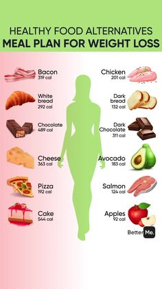 Personal Body Type Plan to Make Your Body Slimmer Healthy Food Alternatives, Healthy Diet Tips, Healthy Weight, Healthy Detox, Super Healthy Foods, How To Eat Healthy, Healthy Meals, Healthy Fatty Foods, Healthy Breakfast For Weight Loss