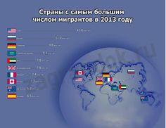 Страны с самым большим числом мигрантов в 2013 году