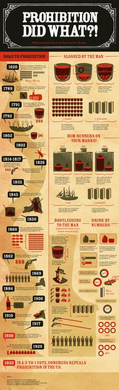 Prohibition was definitely not one of those shining points in American history. In fact, attempts to regulate alcohol consumption go way back to the early days in US (even during the Colonial period).This infographic spells out a history of attempts History Classroom, History Teachers, Teaching History, History Facts, World History, History Timeline, History Education, History Photos, Teaching Economics