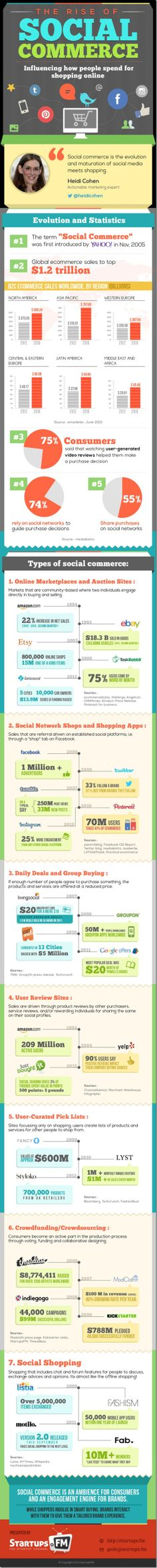 Social commerce : définition et évolution via @@Yanyan Bernardo Gourvennec