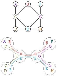 In graph theory, a tree decomposition is a mapping of a graph into a tree that can be used to define the treewidth of the graph and speed up solving certain computational problems on the graph.