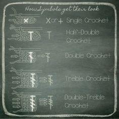 crochet chart symbols to read Japanese crochet Picot Crochet, Crochet Motifs, Crochet Stitches Patterns, Crochet Diagram, Crochet Chart, Crochet Basics, Crochet For Beginners, Knit Or Crochet, Learn To Crochet