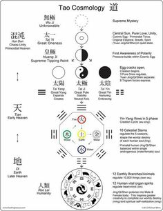 From Nothing to Everything - Daoist Cosmology - Tai chi Qigong, Yi King, Tao Te Ching, 5 Elements, Spiritus, Traditional Chinese Medicine, Book Of Shadows, Feng Shui, Tantra