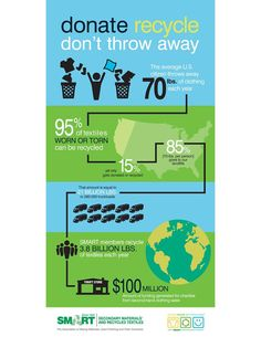 Donate clothing for reuse or recycling!