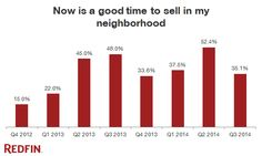 Seller Confidence Wanes in the Third Quarter