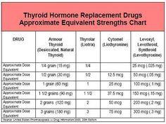 Conversion Chart for Armour Thyroid, Thyrolar, Synthroid, Etc. -- Thyroid Drug Database from Mary Shomon