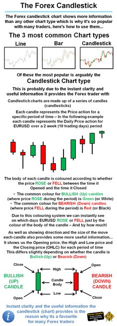 #ForexUseful - The Forex candlestick chart shows more information than any other chart type which is why it's so popular with many traders, here's how to use them…