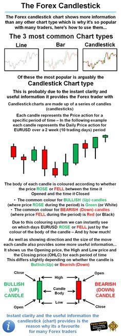 Cara memahami candle forex