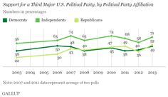 Trend: Support for a Third Major U.S. Political Party, by Political Party Affiliation #politics