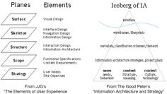 user experience models
