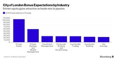 London Bankers Predict 2016 Bonuses at 25% of Private Equity I Bloomberg