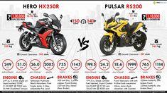 Hero HX250R vs. Bajaj Pulsar RS200