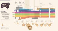 무한도전 8년의 역사