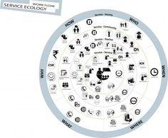 service ecology