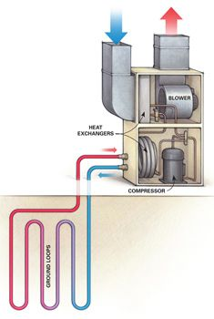 5 Things to Know About a Geothermal Heat Pump - Article: The Family Handyman - Heat Pumps - Heat Pump Cost, Alternative Energie, The Family Handyman, Heat Pump System, Geothermal Energy, Heat Exchanger, Heating And Air Conditioning, Things To Know, 5 Things