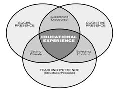Five Elements that Promote Learner Collaboration and Group Work in Online Courses | online learning insights