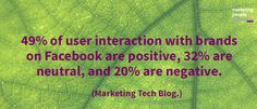 49% of user interaction with brands on Facebook are positive, 32% are neutral, and 20% are negative.