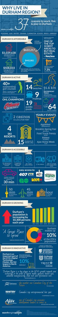 37 reasons to work, live and play in Durham