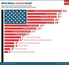 What Makes America Great? - Barna Group