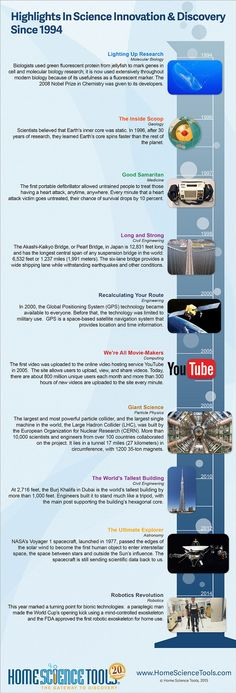 Highlights from 20 years of science innovation and discovery since 1994.