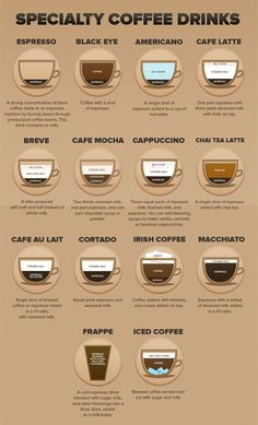 Specialty Coffee Drinks #coffee #coffeeclub #gotcoffee www.coffeegot.com