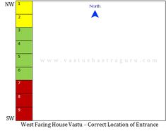 This is how you should locate the #entrance or #MainDoor in case of a #West facing #home as per #vastu #shastra..  more @ http://www.vastushastraguru.com/west-facing-house-vastu/  #Vastu, #VastuShastra, #VastuTips, #VastuShastraGuru, #WestFacingHouse