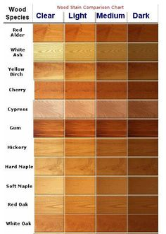 New kitchen cabinets require study and research, because they cost so much. New kitchen cabinets require study and research, because they cost so much. Learn about new kitchen cabinets.: New Kitchen Cabinets: Finish Color Cabinet Stain Colors, Wood Stain Colors, Kitchen Paint Colors, Cherry Wood Cabinets, New Kitchen Cabinets, Kitchen Wood, Oak Cabinets, Floors Kitchen, Distressed Kitchen