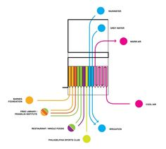 THE GRANARY // PHILADELPHIA, PA // 2010 - Program diagram