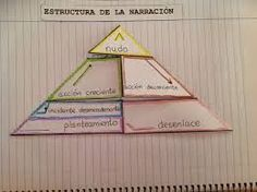 Resultado de imagen para libreta interactiva de ingles Study Inspiration, Spanish Class, Interactive Notebooks, Ideas Para, Montessori, Back To School, Nerdy, Acting, Homeschool