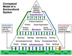 A Socio Cultural Systems Overview