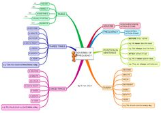 Adverbs tell us how, when or where an action is performed. Adverbs of frequency tell us how often an action is performed. This simple mind map sho… English Grammar Tenses, Learn English Grammar, English Writing Skills, English Study, English Words, English Lessons, English Vocabulary, Learning English For Kids, English Language Learning