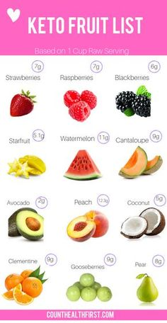 The perfect keto fruit list that shows you how many carbs in each fruit. Which fruits to avoid, and which fruits to eat. Along with low carb fruit recipes that wil sooth any craving you may have. keto diet for beginners meal plan Ketogenic Diet Meal Plan, Keto Meal Plan, Diet Meal Plans, Ketogenic Recipes, Diet Recipes, Easy Recipes, Meal Prep, Recipes Dinner, Healthy Recipes