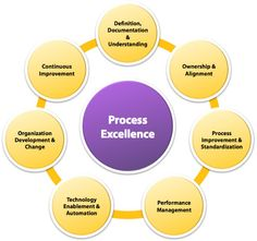 Performance Improvement Plan Definition Performance Improvement Plan  Definition Human Resourceshr, The Performance Improvement Plan  Accreditation ...  Performance Improvement Plan Definition
