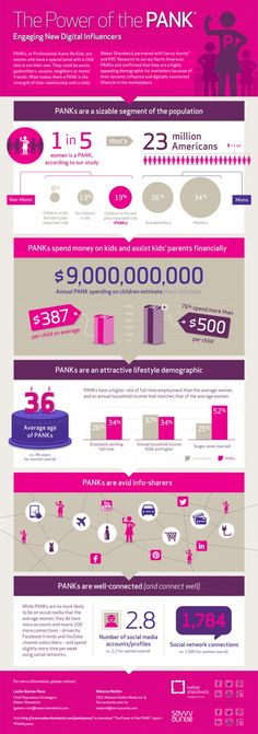 I Hope You Have A PANK In Your Life  #inforgraphic
