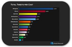 Top 16 Twitter chats for social media and PR pros #twitterchat