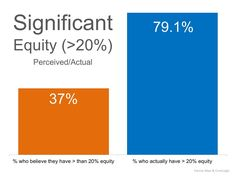 It is important to know how much equity you have in your home. This is a great starting point when looking at selling your home.