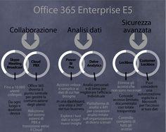 Cloud Computing e Office Enterprise - i vantaggi per le aziende