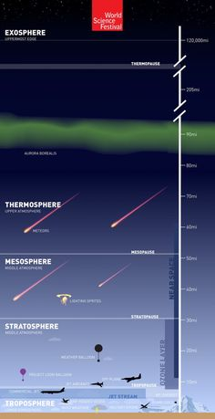 The Atmosphere: 'The Great Aerial Ocean' [Infographic] - World Science Festival Earth And Space Science, Earth From Space, Science And Nature, Science And Technology, Science Festival, Weather Science, Space Facts, Science Facts, Science Ideas