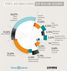 Uma pesquisa realizada pela Serasa Experian revelou o perfil do brasileiro contratante de seguros.
