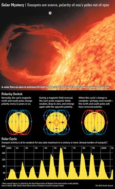 Something is up with the sun.  Scientists say that solar activity is stranger than in a century or more, with the sun producing barely half ...