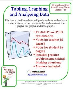 Tabling, Graphing and Analyzing Data (Science Skills).  This product is an in-depth lesson on creating data tables, learning to interpret graphs, and learning to construct graphs of all types. Your download will include a 31-slide PowerPoint presentation that is colorful, informative and visually stimulating, 6 pages of notes for the teacher, and a 6 page notes outline for the students.  $