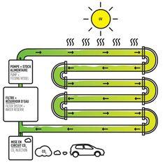 CIVIC architects - Algae Production Installation - Geneva | Technical Scheme