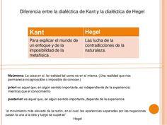 Diferencia entre la dialéctica de Kant y la dialéctica de Hegel  Kant Hegel  Para explicar el mundo de  un enfoque y de la...