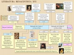 Literatura renacentista. Siglo XVI.