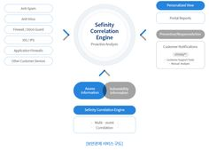 Sefinity Correlation Engine 서비스 구조도