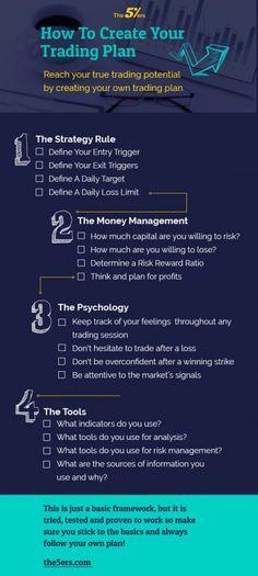 Forex Trading Tips, Learn Forex Trading, Trading Quotes, Intraday Trading, Stock Trading Strategies, 5 Rs, Trade Finance, Planning Budget, Money Management