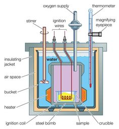 A calorimeter is a device used to measure heat flow in a chemical reaction. Learn about the coffee cup calorimeter and the bomb calorimeter.