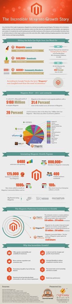 The Growth Story of Magento Ecommerce CMS [Infographic] — Designspiration